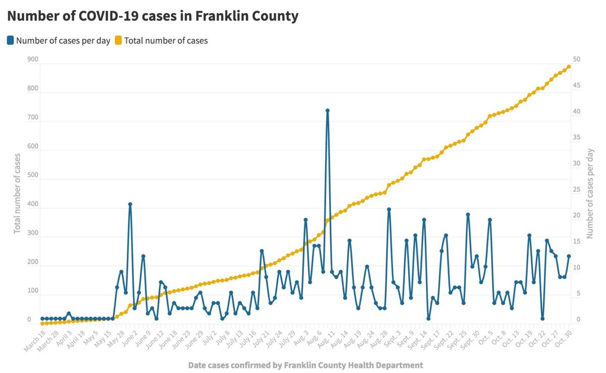 103020_Franklin Co. COVID-19 cases@2x.jpeg