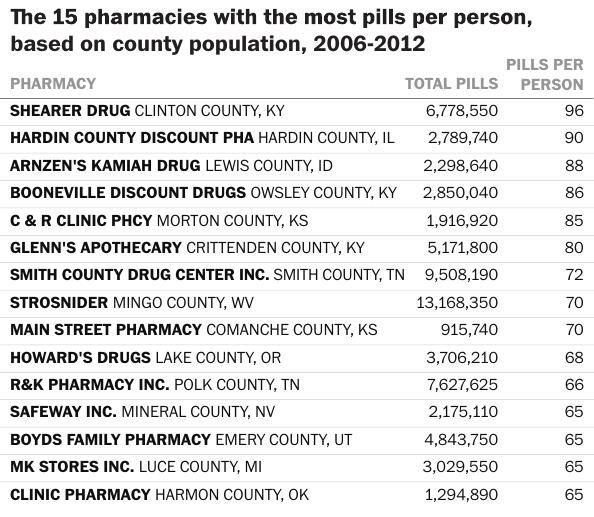 Top pharmacies