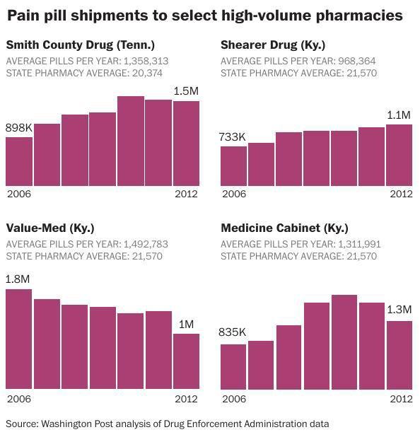 Pain pill shipments