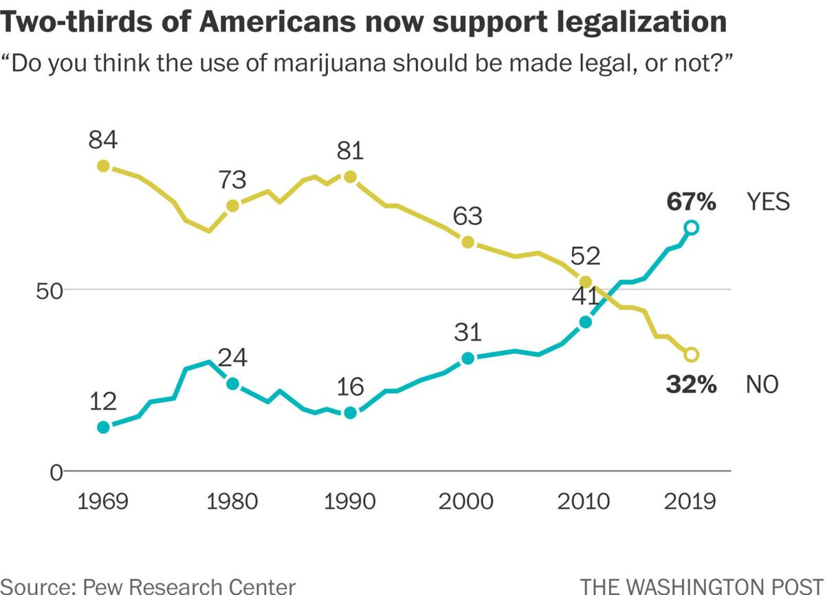 Only 8% of Americans say marijuana should be completely illegal