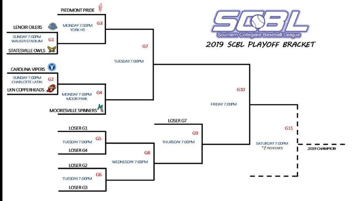 SCBL 2019 playoff bracket