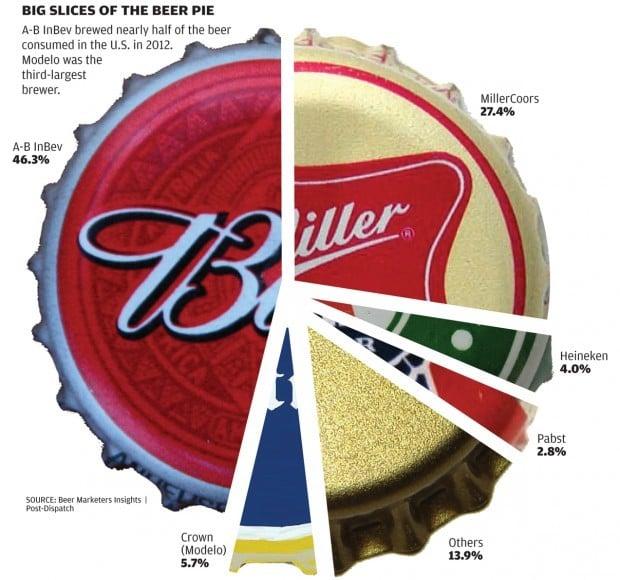 Slicing up the beer market