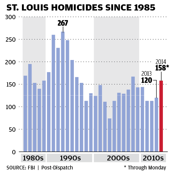 Homicides in St. Louis since 1985 chart