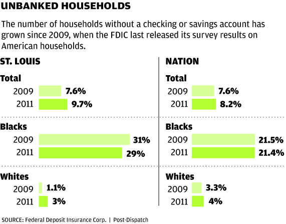 Unbanked households