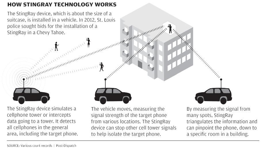See how the StingRay technology works