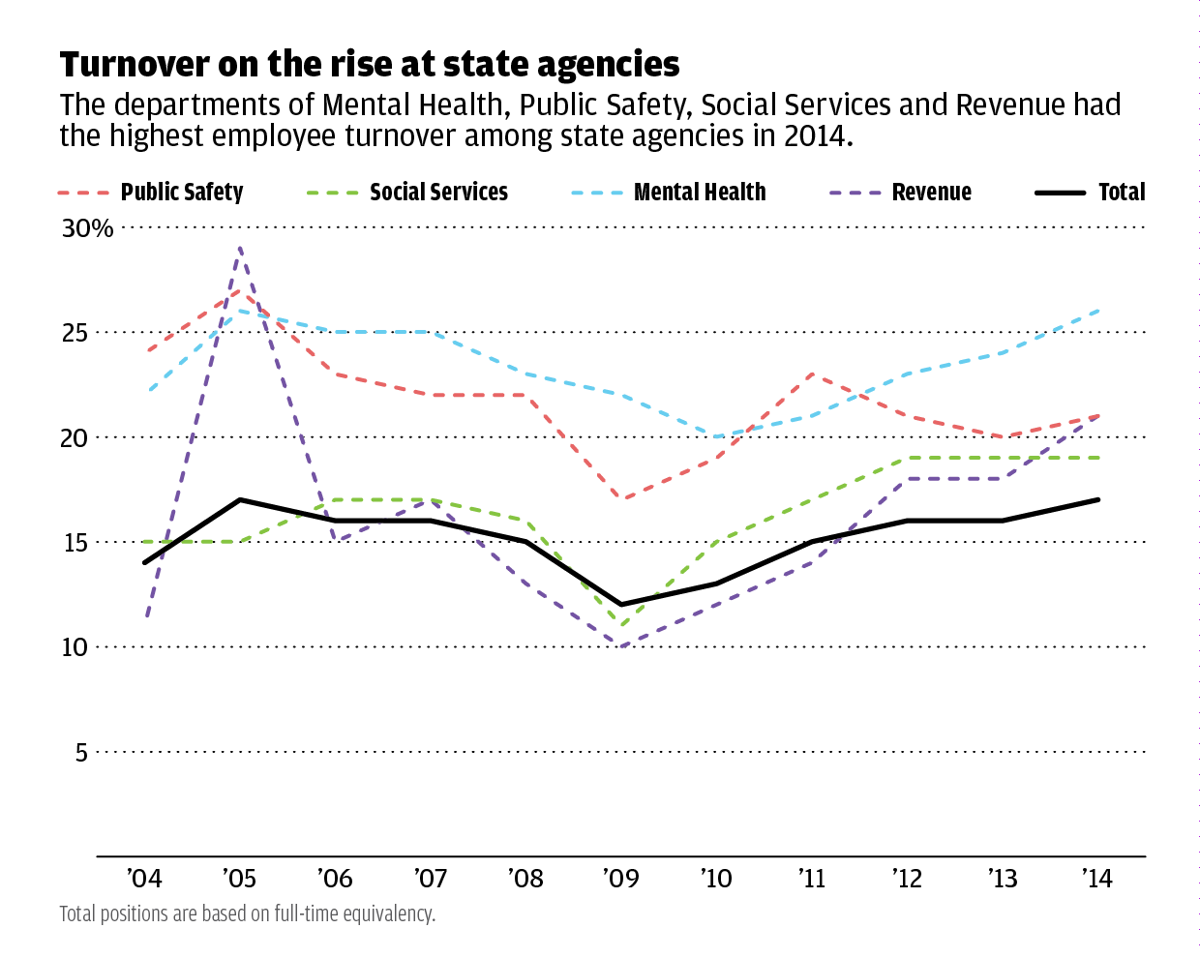 Chart: Turnover on the rise at state agencies