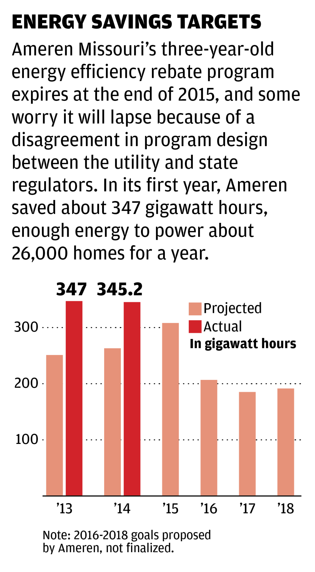 Chart: Energy savings targets