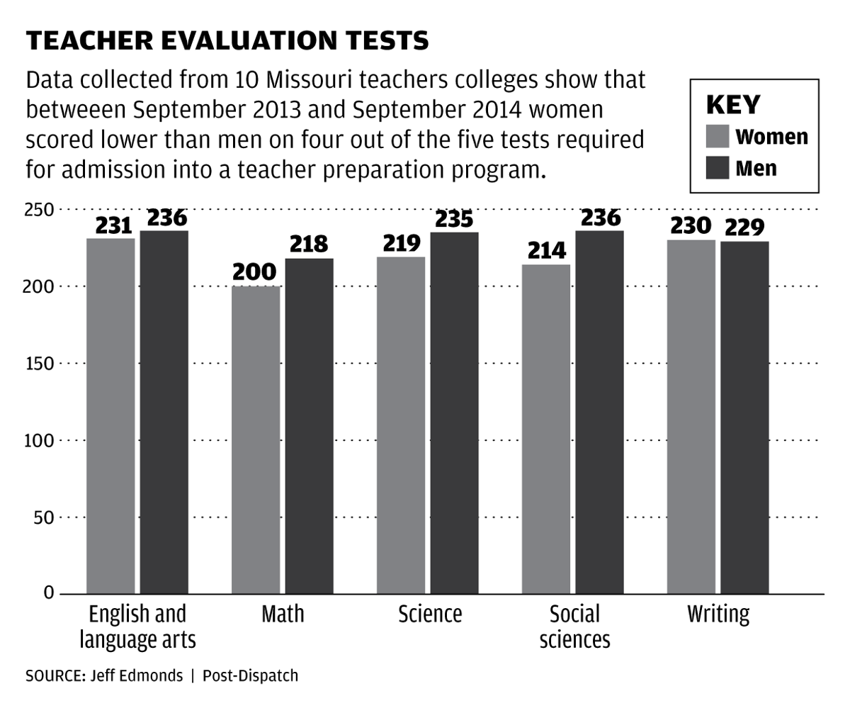 Women and minorities having a tough go on teaching exams women and minorities having a tough go on teaching exams education stltoday xflitez Gallery