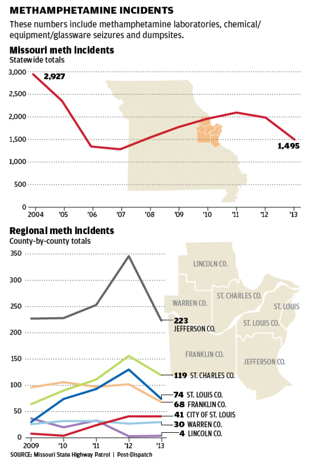 Missouri is no longer the meth capital of the U S  | Law and order