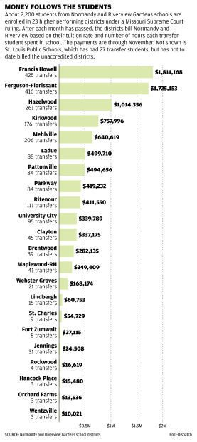 CHART: Transfer funds per district
