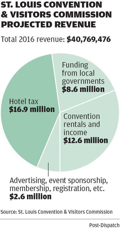 Conventions revenue
