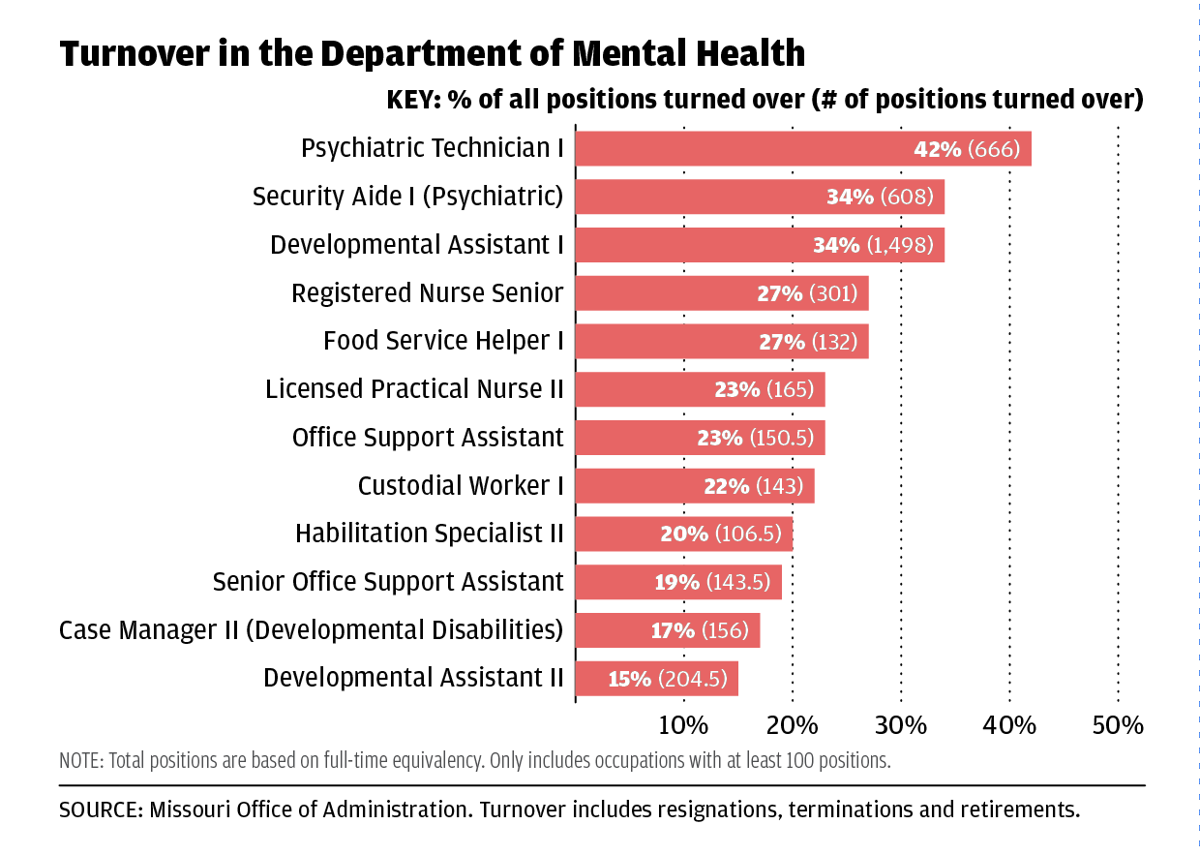 Chart: Turnover in the Department of Mental Health