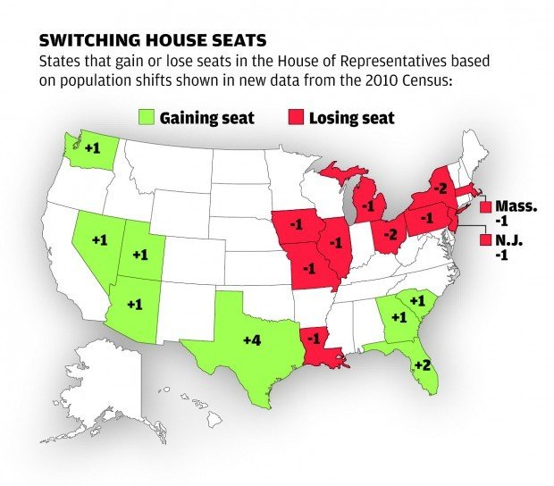 House Seats Won Or Lost In 2010 Census