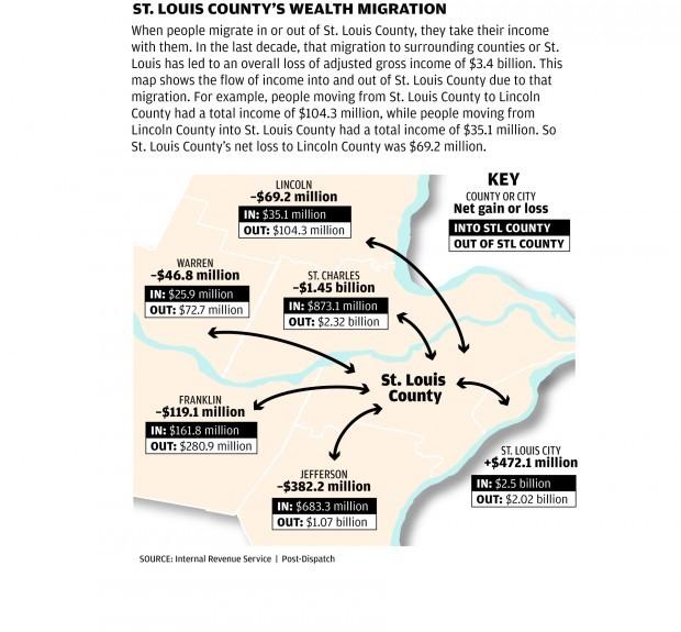 St. Louis County migration