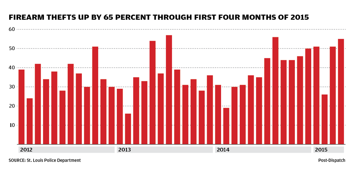 Chart: Firearm thefts up by 65 percent through first four months of 2015