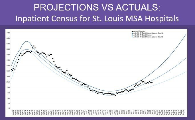 Model: Hospitliztions in St. Louis area lower than projected