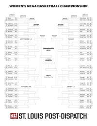 Printable 2019 Ncaa Women S Bracket College Sports Stltoday Com