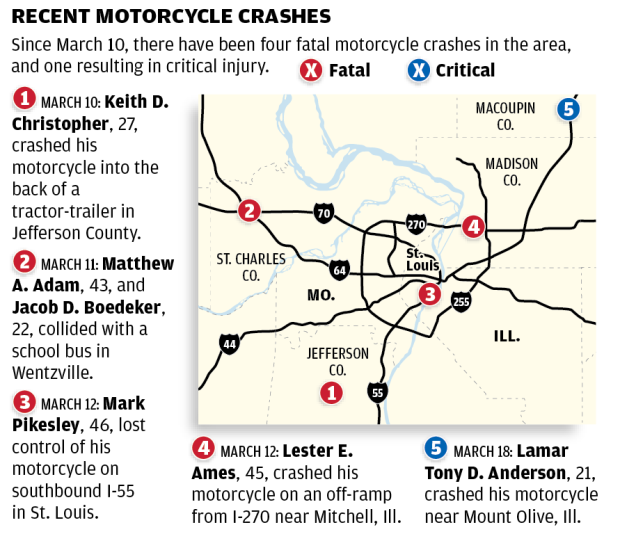 Motorcycle crashes in St  Louis region pick up with return