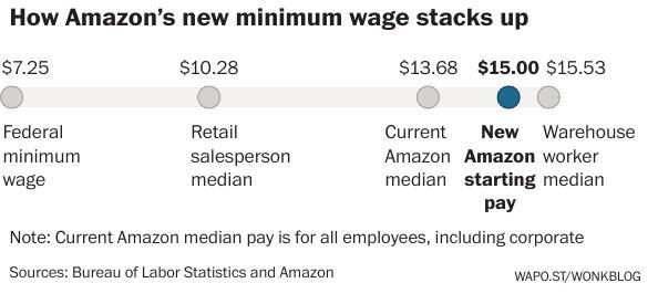 e21726f8f Amazon workers split as company raises minimum wage