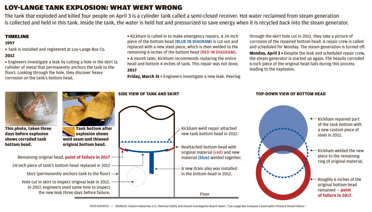 Box Company In Steam Tank Explosion Facing Three Wrongful Death Explosive Welding Diagram Suits Law And Order