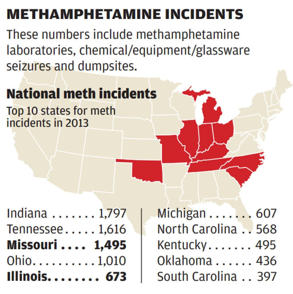 Missouri is no longer the meth capital of the U S  | Law and