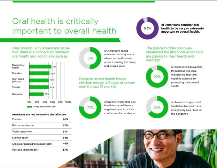Delta Dental 2020 State of America's Oral Health Report
