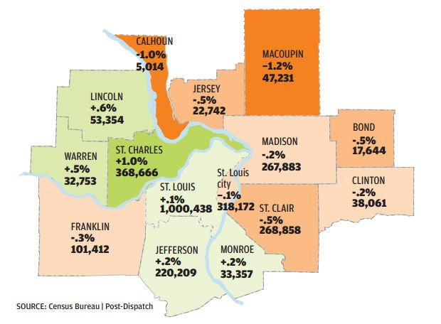 Population changes in St. Louis