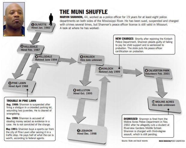 The Muni Shuffle