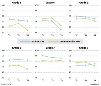 Test scores decline statewide