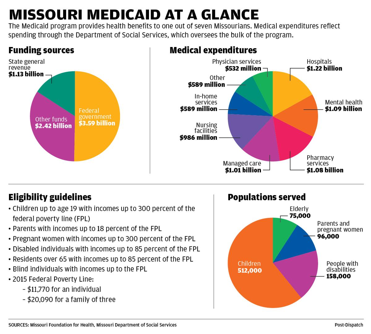 Chart: Missouri Medicaid at a glance