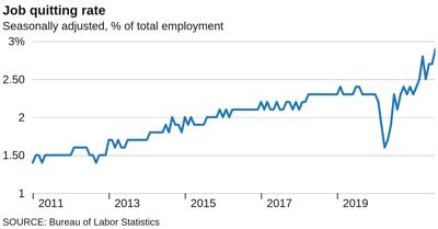 Job quit rate, August 2021
