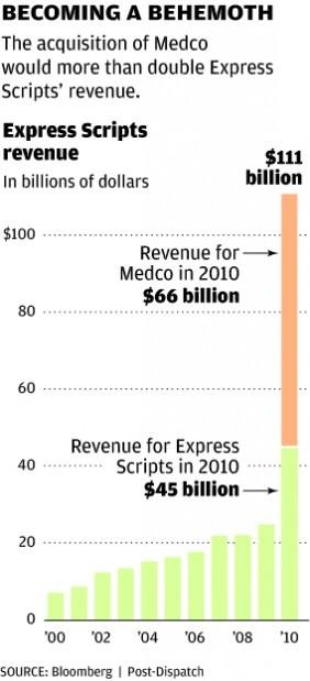 Express Scripts revenue | | stltoday com
