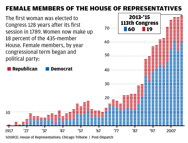 Female Members of the House of Representatives chart