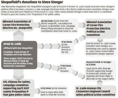 Sinquefield's donations to Steve Stenger