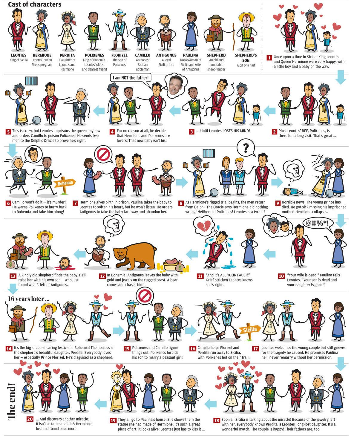 Your illustrated guide to Shakespeare's 'The Winter's Tale' | Arts