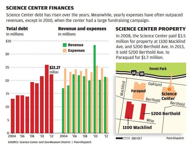 Science Center finances