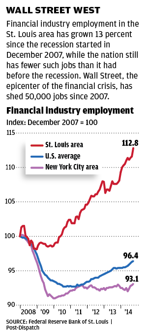 Financial industry employment in St. Louis and U.S. chart
