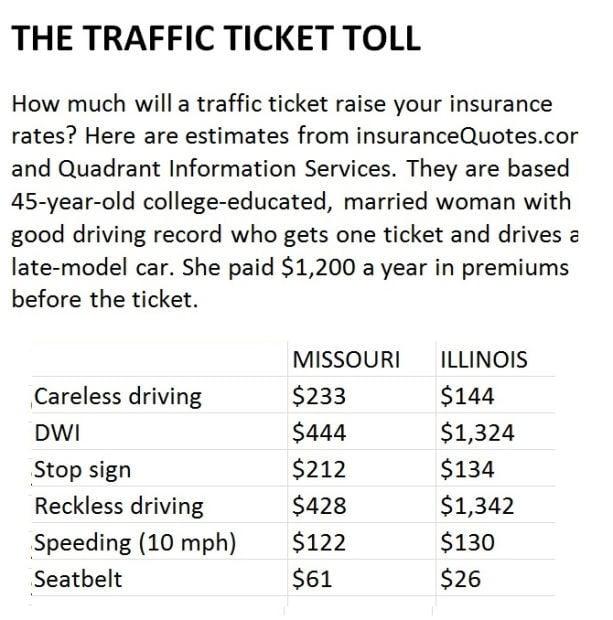 Traffic tickets raise insurance premiums | Business