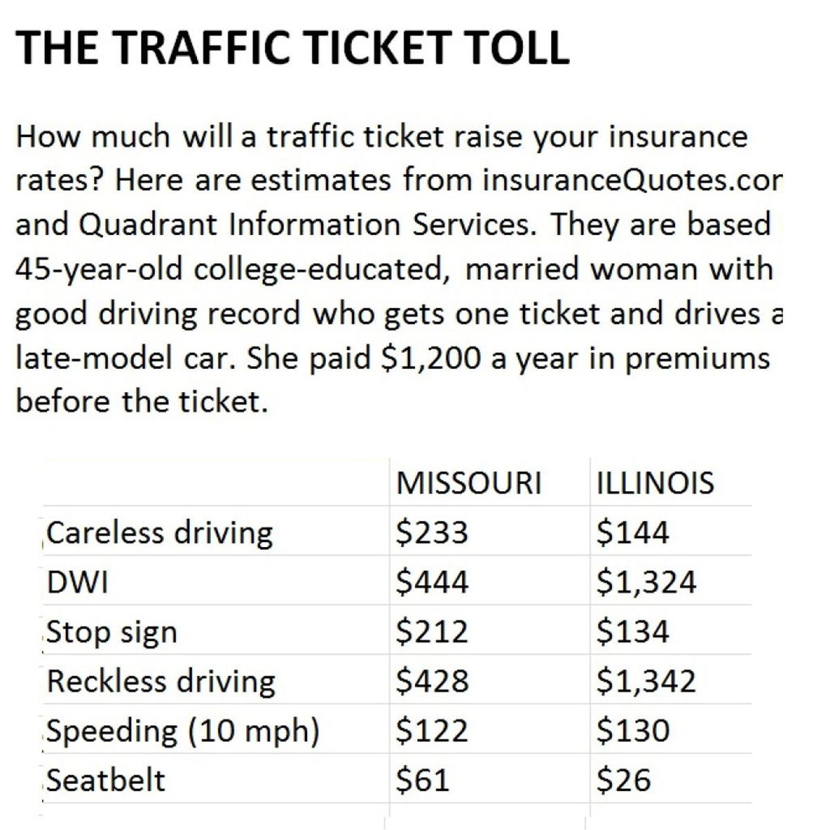 Missouri Driving Record >> Traffic Tickets Raise Insurance Premiums Business