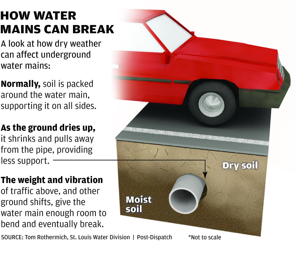 Dry days multiply water pipe ruptures | Metro | stltoday com