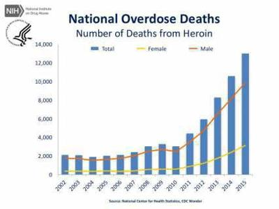 Heroin deaths nationally