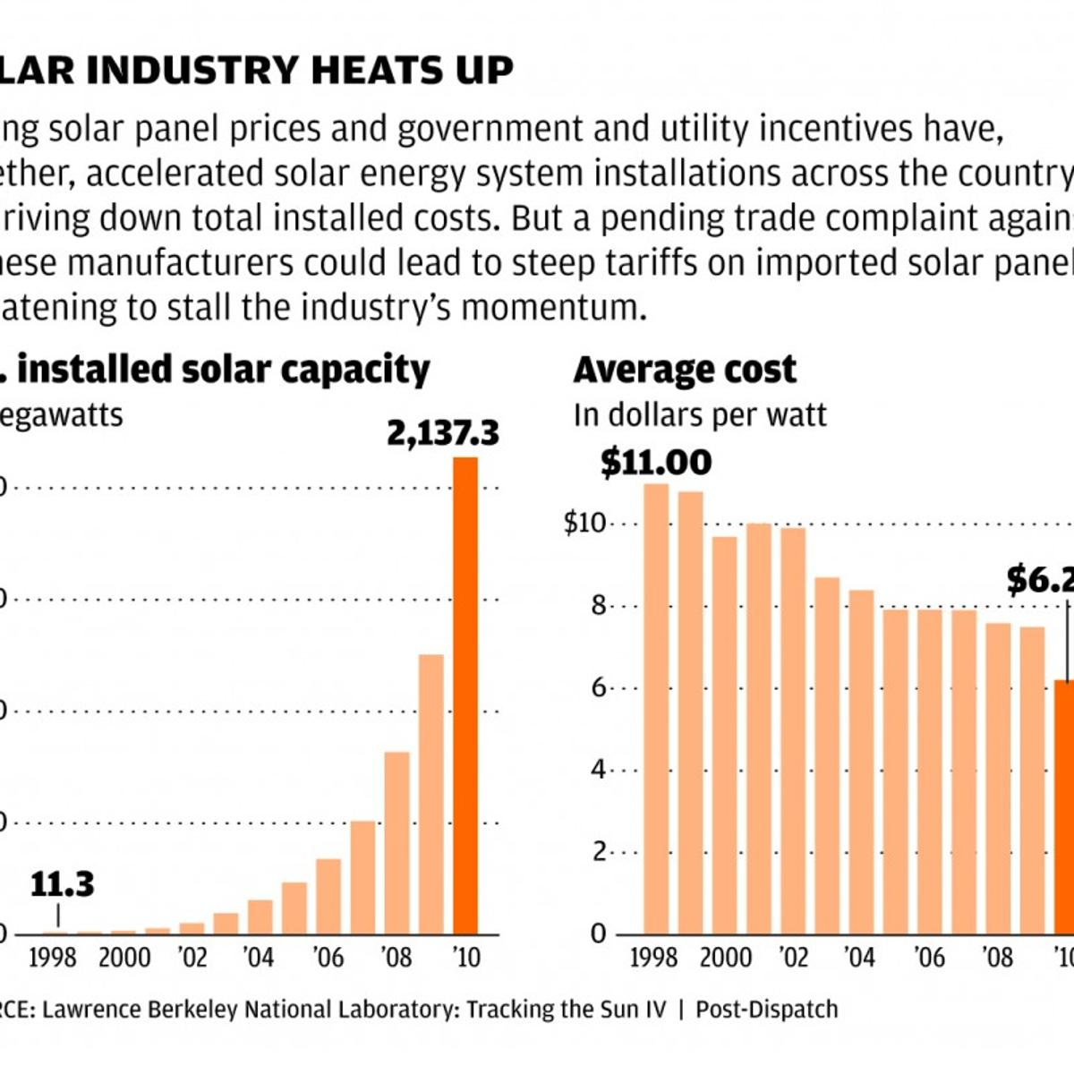 U S  levies modest tariffs on Chinese solar panels | Business