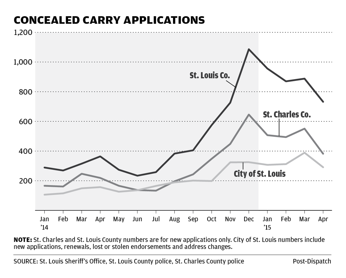 Chart: Concealed carry applications