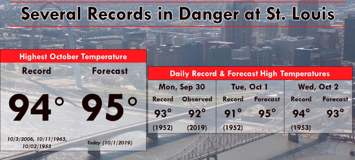 Several temperature records in danger in St. Louis area