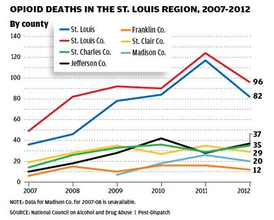 Heroin Deaths in the St. Louis Region