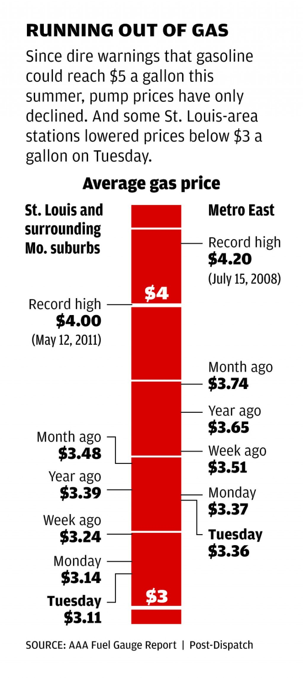 Gas Prices St Louis >> Gas Drops Below 3 At Some St Louis Stations Business