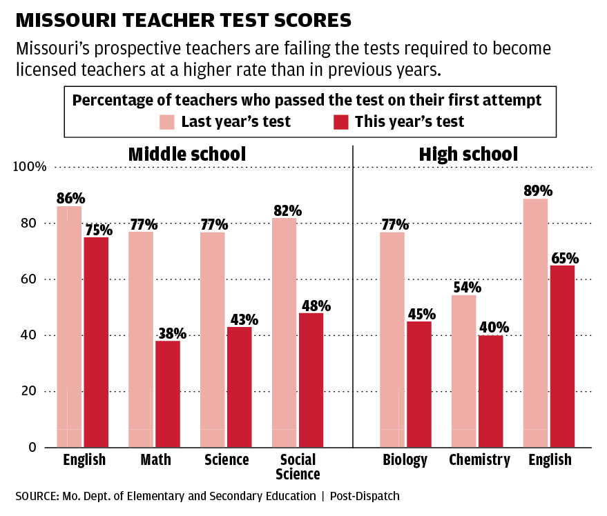 More Prospective Teachers In Missouri Failing Exit Exams Education