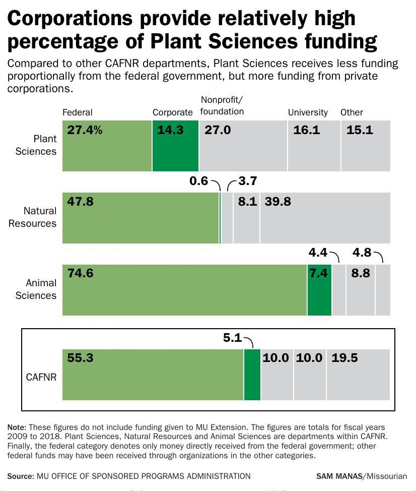 Corporations provide relatively high percentage of Plant Sciences funding