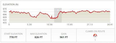 Course Elevation Chart