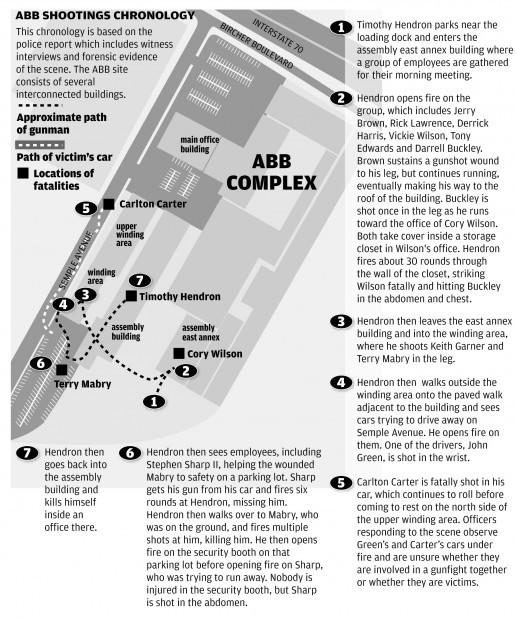 ABB shootings diagram
